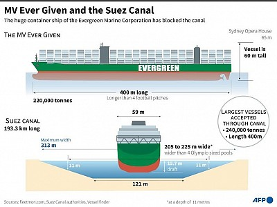 UPDATE on Suez Canal Blocked by Ever Given - Refloating attepts continue