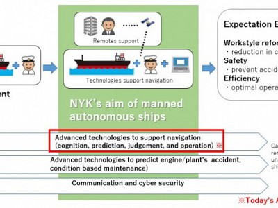 NYK Conducts World's First Maritime Autonomous Surface Ships Trial
