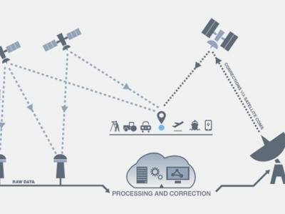 Satellite-based positioning - next generation