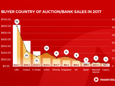 US Firms Buy Most Auction/Bank Sale Ships in 2017